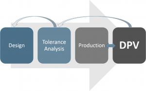 DPV Process