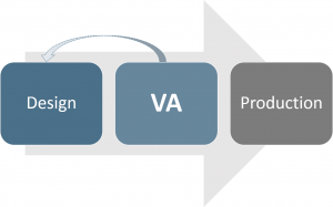 Variation Analysis Process